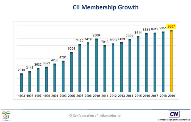 CII Membership Today 1993-2014