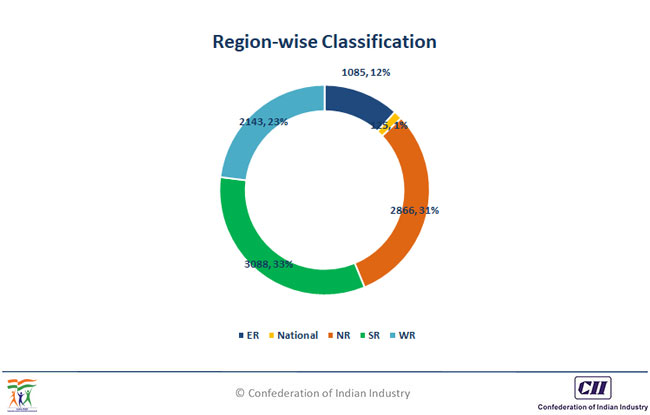 Regionwise Classification