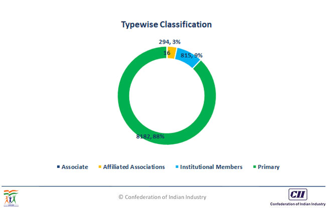 Typewise Classification